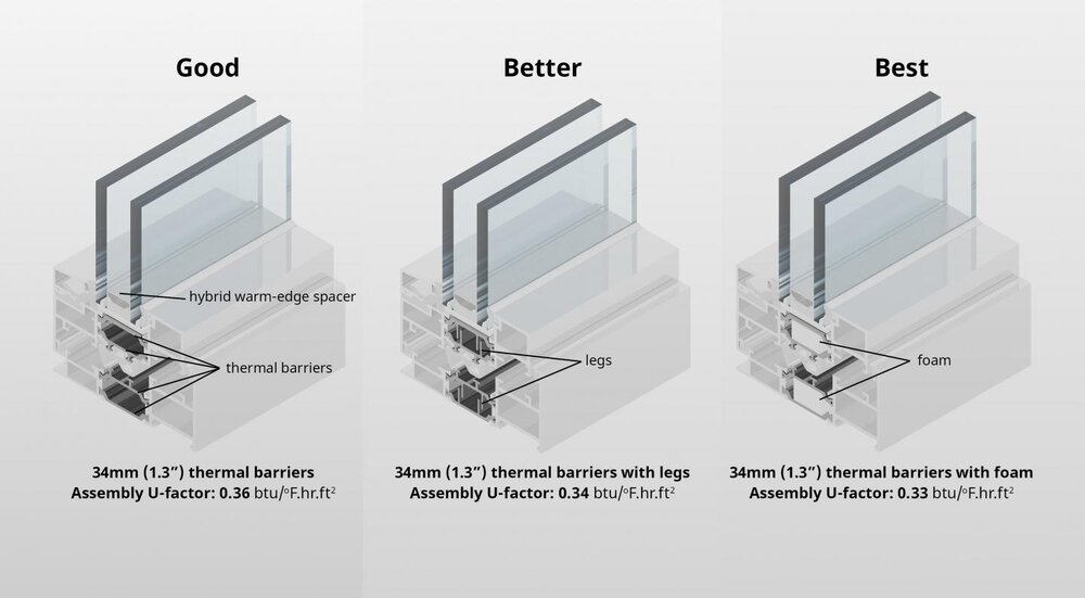 Managing convection: designing high-performance aluminum fenestration